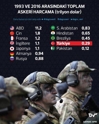 1993 ve 2016 arasındaki toplam askeri harcama (trilyon dolar)