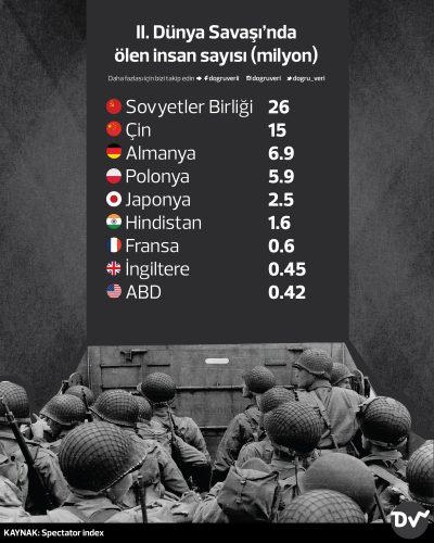2.Dünya Savaşı'dan Ölen İnsan Sayısı (milyon)