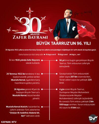 30 AĞUSTOS ZAFER BAYRAMI – BÜYÜK TAARRUZ'UN 96. YILI