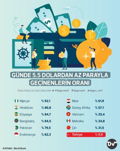 Günde 5.5 dolardan az parayla geçinen Türklerin sayısı