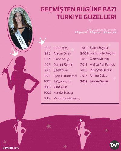 Geçmişten Günümüze Bazı Türkiye Güzelleri