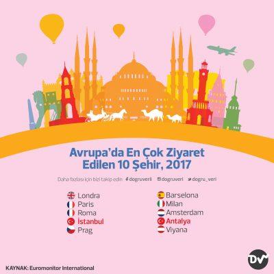 En Çok Ziyaret Edilen Ülkeler, 2018 (milyon)