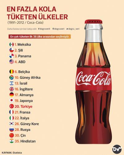 En Fazla Kola Tüketen Ülkeler (1991-2012 / Coca-Cola)