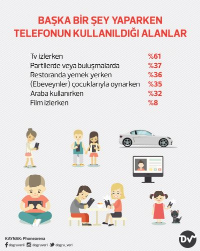 BAŞKA BİR ŞEY YAPARKEN TELEFONUN KULLANILDIĞI ALANLAR