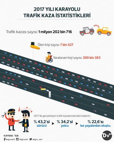 2017 YILI KARAYOLU TRAFİK KAZA İSTATİSTİKLERİ