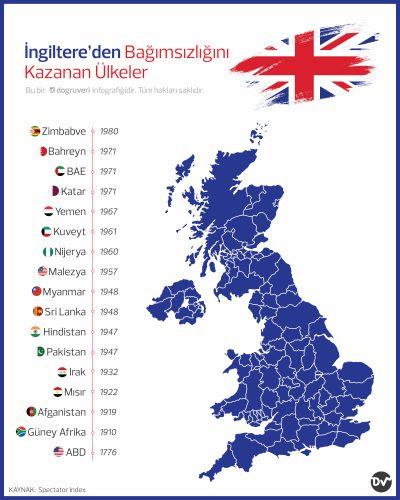 İngiltere'den Bağımsızlığını Kazanan Ülkeler