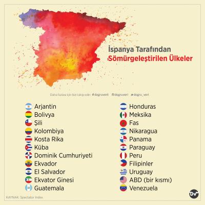 İspanya Tarafından Sömürgeleştirilen Ülkeler