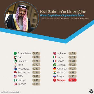 Kral Salman'ın Liderliğine Güven Duyduklarını Söyleyenlerin Oranı