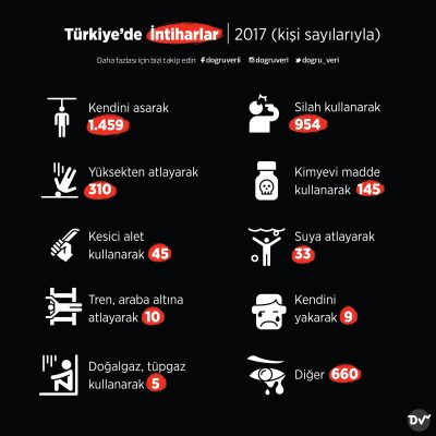 Türkiye'de İntiharlar, 2017