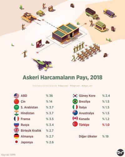 Askeri Harcamaların Payı, 2018
