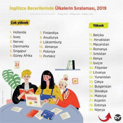 İngilizce Becerilerinde Ülkelerin Sıralaması, 2019