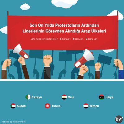 Son On Yılda Protestoların Ardından Liderlerinin Görevden Alındığı Arap Ülkeleri