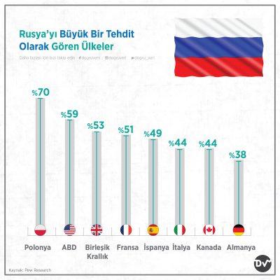 Rusya'yı Büyük Bir Tehdit Olarak Gören Ülkeler