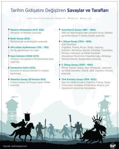 Tarihin Gidişatını Değiştiren Savaşlar ve Tarafları