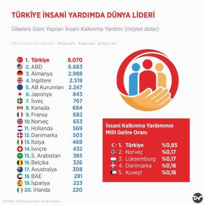 Türkiye İnsani Yardımda Dünya Lideri