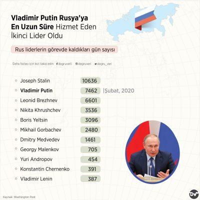 Vladimir Putin Rusya'ya En Uzun Süre Hizmet Eden İkinci Lideri Oldu (Rus liderlerin görevde kaldıkları gün sayısı)