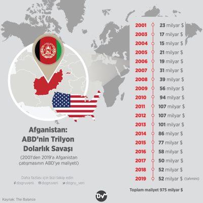 Afganistan: ABD'nin Trilyon Dolarlık Savaşı (2001'den 2019'a Afganistan çatışmasının ABD'ye maliyeti)