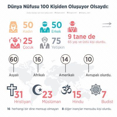 Dünya Nüfusu 100 Kişiden Oluşuyor Olsaydı