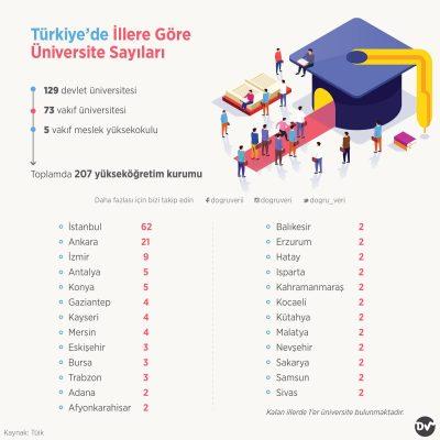 Türkiye'de İllere Göre Üniversite Sayıları