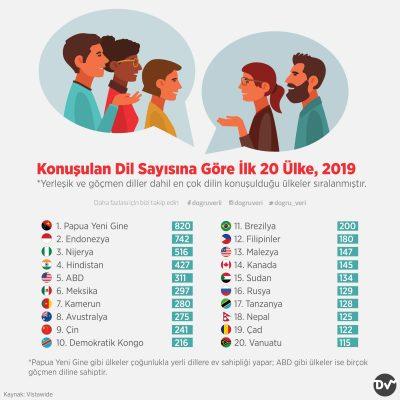 Konuşulan Dil Sayısına Göre İlk 20 Ülke, 2019