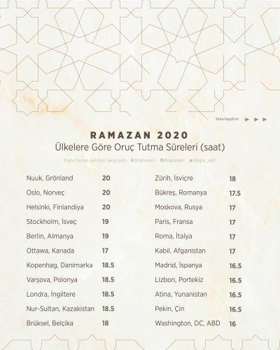 RAMAZAN 2020 Ülkelere Göre Oruç Tutma Süreleri (saat)