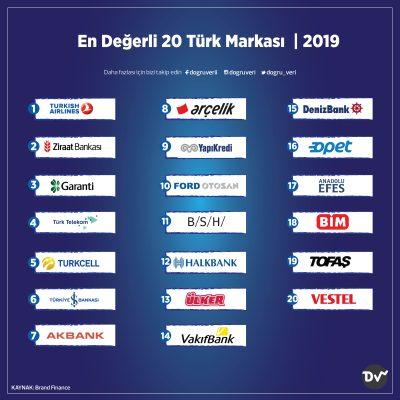 En Değerli 20 Türk Markası, 2019