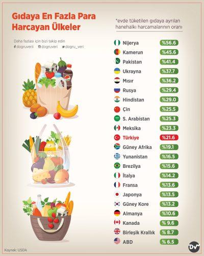 Gıdaya En Fazla Para Harcayan Ülkeler