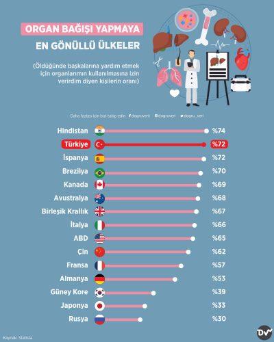 Organ Bağışı Yapmaya En Gönüllü Ülkeler