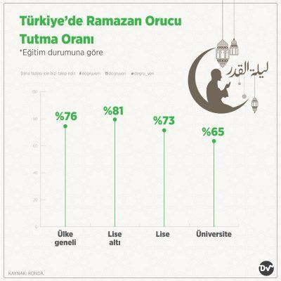 Türkiye'de Ramazan Orucu Tutma Oranı