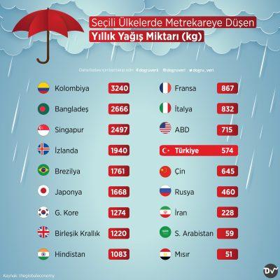 Seçili Ülkelerde Metrekareye Düşen Yıllık Yağış Miktarı (kg)