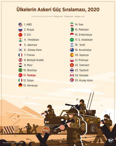 Ülkelerin Askeri Güç Sıralaması, 2020