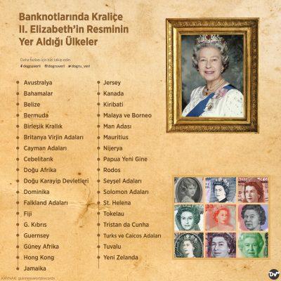 Banknotlarında Kraliçe II. Elizabeth'in Resminin Yer Aldığı Ülkeler