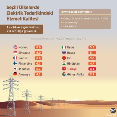 Seçili Ülkelerde Elektrik Tedarikindeki Hizmet Kalitesi