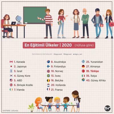 En Eğitimli Ülkeler, 2020