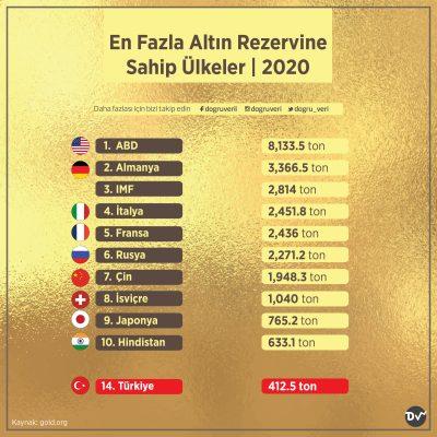 En Fazla Altın Rezervine Sahip Ülkeler, 2020