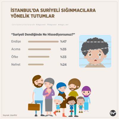 İSTANBUL'DA SURİYELİ SIĞINMACILARA YÖNELİK TUTUMLAR