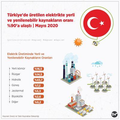 Türkiye'de üretilen elektrikte yerli ve yenilenebilir kaynakların oranı %90'a ulaştı- Mayıs 2020
