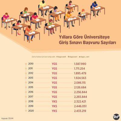 Yıllara Göre Üniversiteye Giriş Sınavı Başvuru Sayıları