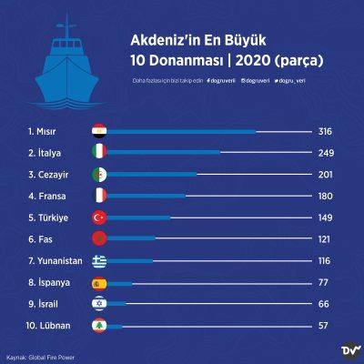 Akdeniz'in En Büyük 10 Donanması, 2020