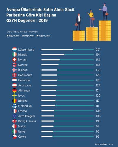 Avrupa Ülkelerinde Satın Alma Gücü Paritesine Göre Kişi Başına GSYH Değerleri, 2019