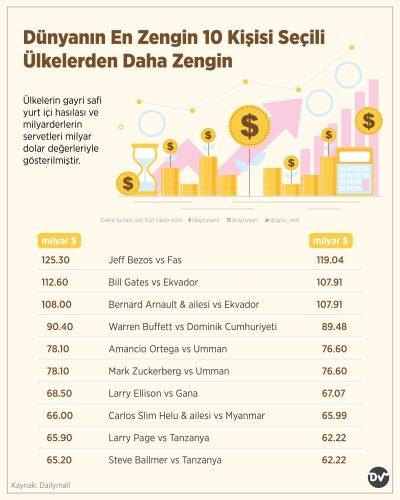 Dünyanın En Zengin 10 Kişisi Seçili Ülkelerden Daha Zengin
