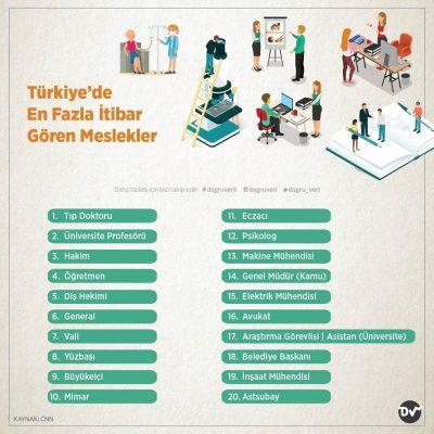 Türkiye'de En Fazla İtibar Gören Meslekler