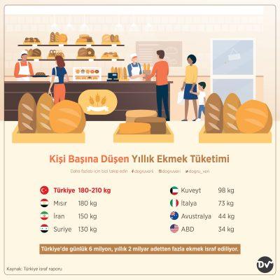 Kişi Başına Düşen Yıllık Ekmek Tüketimi