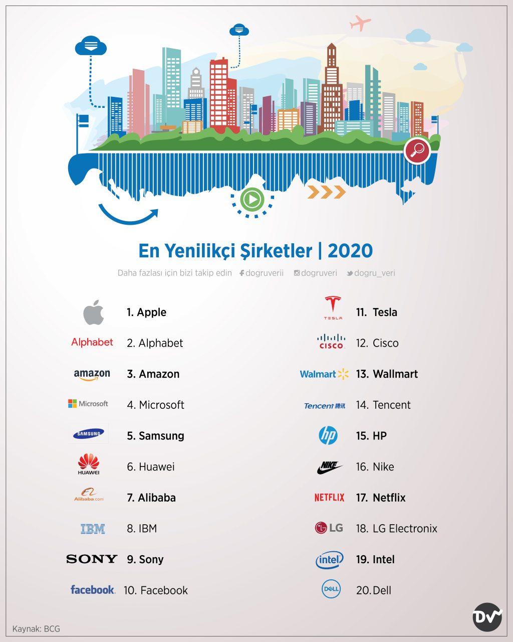 En Yenilikçi Şirketler, 2020