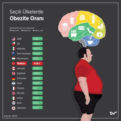 Seçili Ülkelerde Obezite Oranı