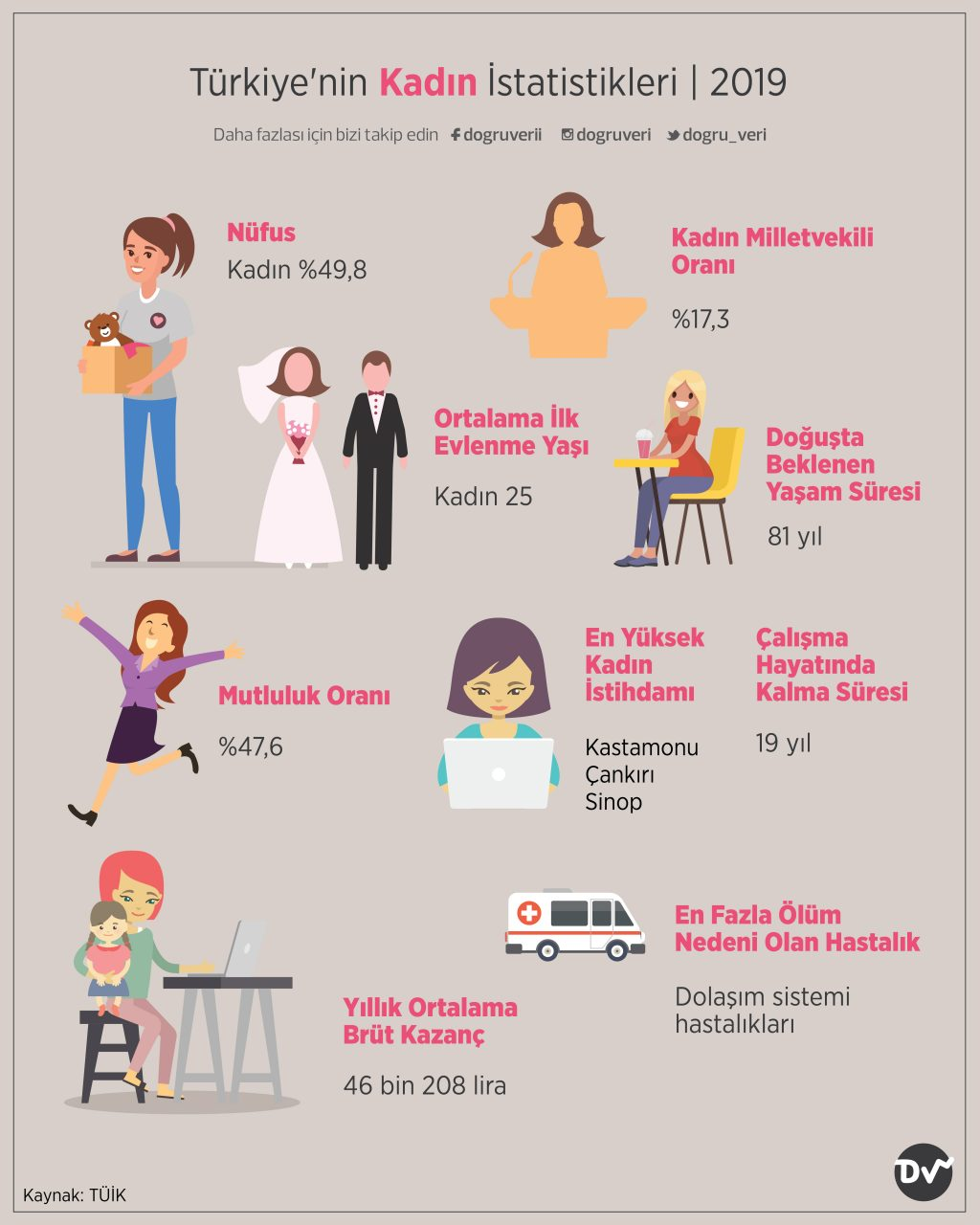 Türkiye'nin Kadın İstatistikleri, 2019