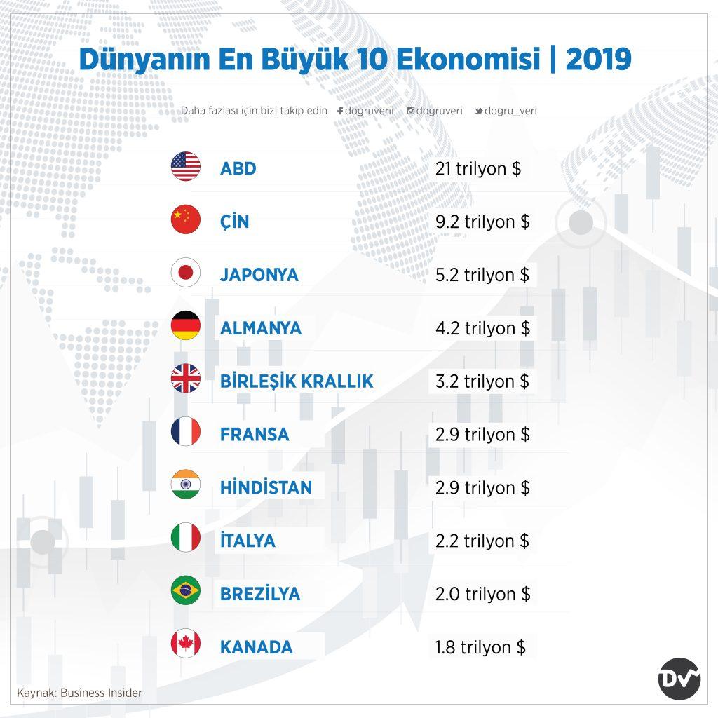 Dünyanın En Büyük 10 Ekonomisi