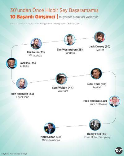 30'undan Önce Hiçbir Şey Başaramamış 10 Başarılı Girişimci