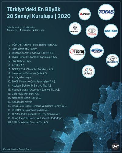 Türkiye'deki En Büyük 20 Sanayi Kuruluşu, 2020