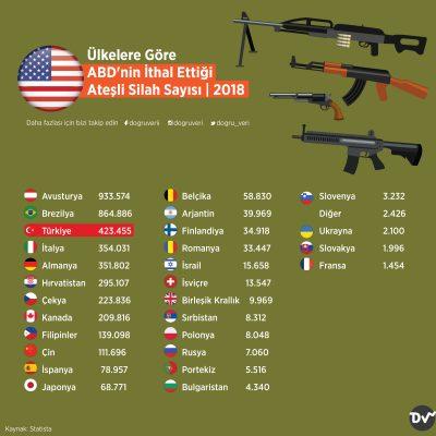 Ülkelere Göre ABD'nin İthal Ettiği Ateşli Silah Sayısı, 2018